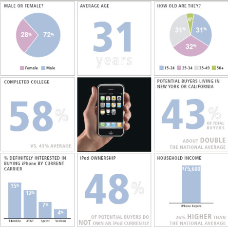 iPhone Demographics